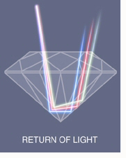 diamonds+refraction+of+light.jpg