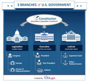 usa_government_branches_infographic.png