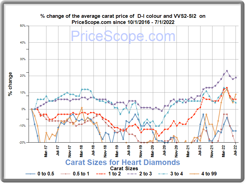 Diamond Price Chart For Heart Diamonds