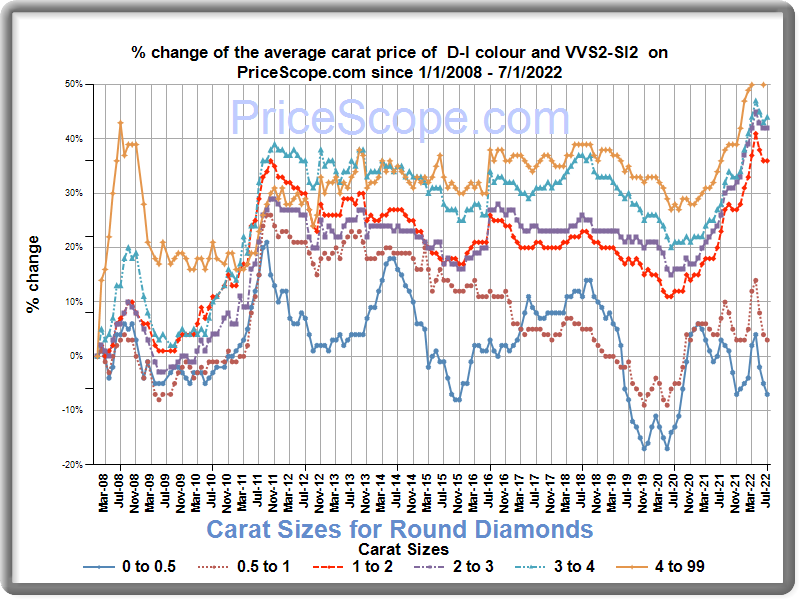 Diamond Price Chart For Unknown Diamonds Prices Update