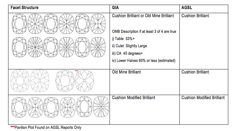 Ideal Diamond Cut Dimensions Cushion Cut Diamond Dimensions