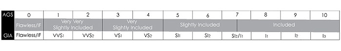 Diamond Clarity Grading Scales - AGS compared to GIA