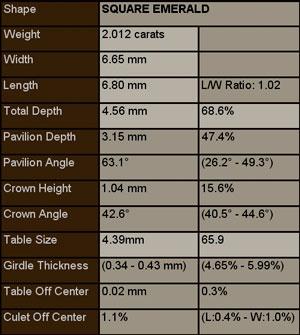 Sarin Report for 2.02ct Asscher Cut Diamond