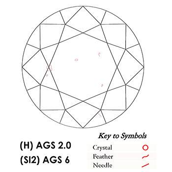 Stone Plot and Keys to Symbols