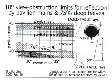 Fig.2:  'Faceting Limits' chart reoriented and half limits added