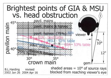 Fig.3:  color lines = 'brightest' per GIA & MSU