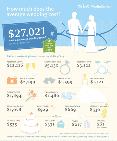 2011 Wedding Survey from The Knot and Wedding Channel