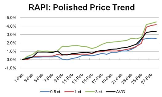 RapNet Asking Price Index