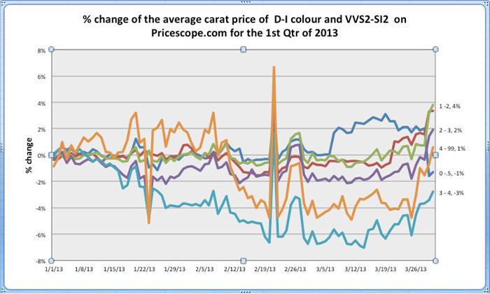 Pricescope Retail Diamond Prices Chart for 1st Quarter 2013