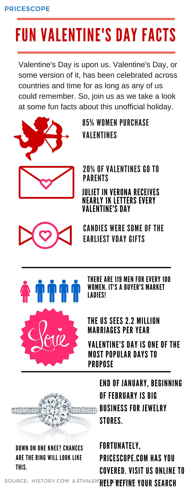 Infographic:  Fun Valentine's Day Facts