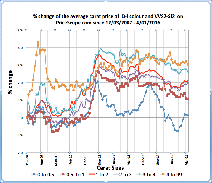 Pricescope Retail Diamond Prices Chart for April 2016