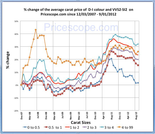 Pricescope Retail Diamond Prices Chart for August 2012