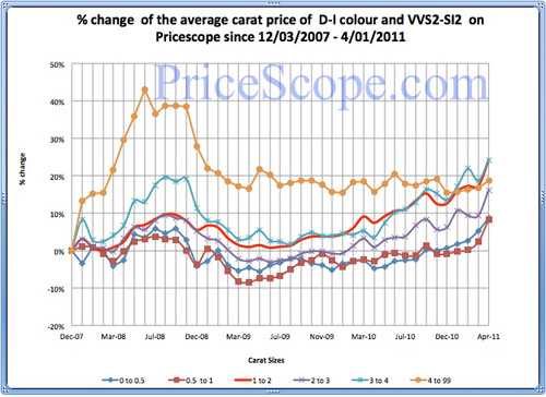 Pricescope Diamond Prices Chart