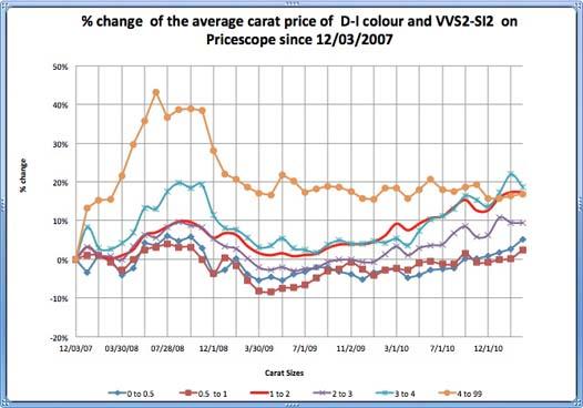 Pricescope Diamond Prices Chart