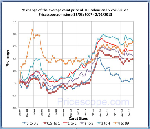 Pricescope Retail Diamond Prices Chart for January 2013