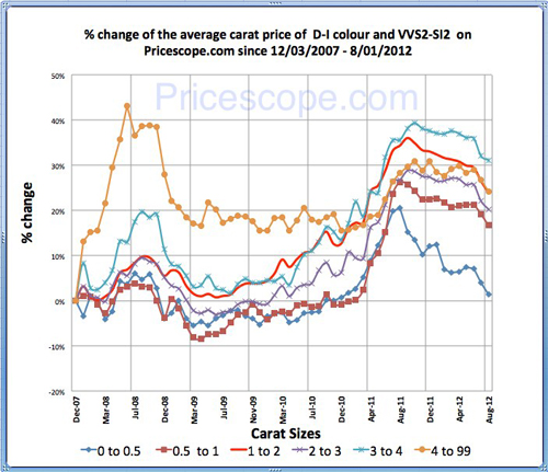 Pricescope Retail Diamond Prices Chart for July 2012