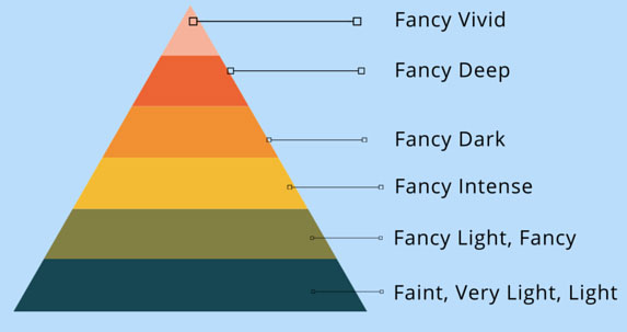 Diamond Fancy Color Terms