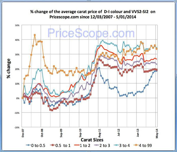 Pricescope Retail Diamond Prices Chart for April 2014