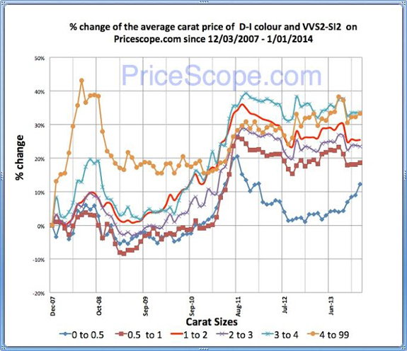 Pricescope Retail Diamond Prices Chart for December 2013