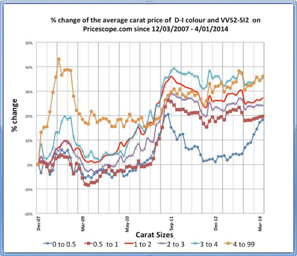 Pricescope Retail Diamond Prices Chart for March 2014