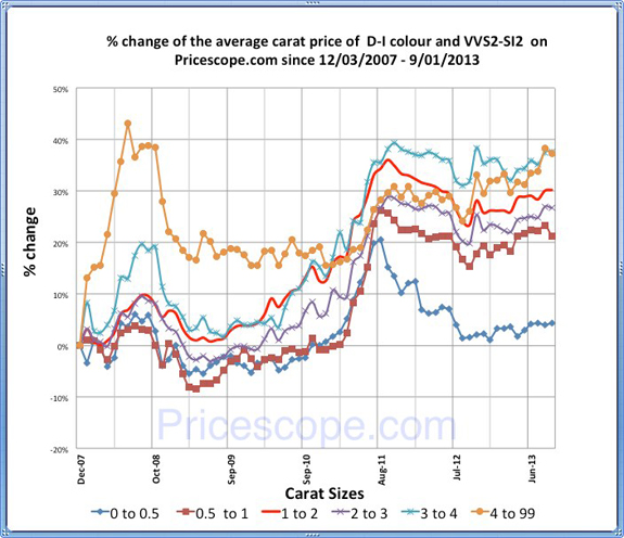 Pricescope Retail Diamond Prices Chart for August 2013