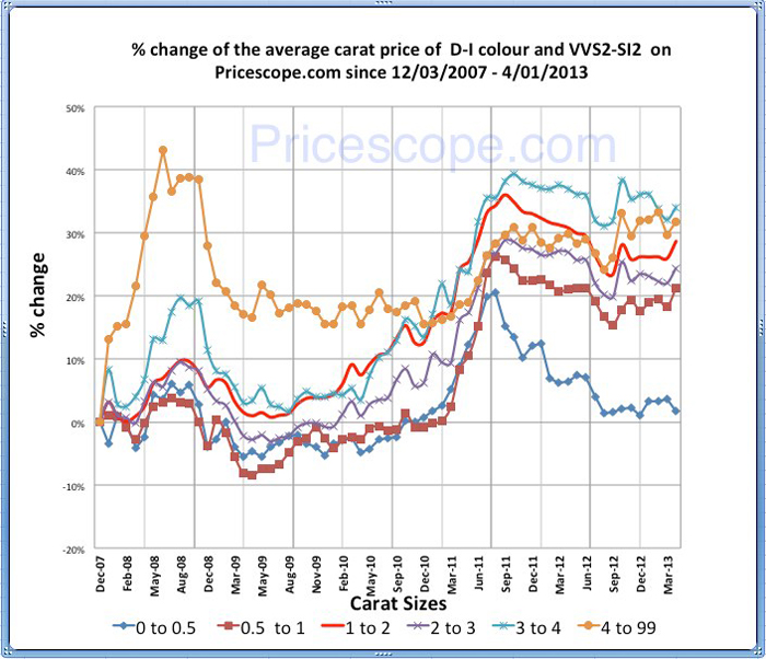 Pricescope Retail Diamond Prices Chart for March 2013