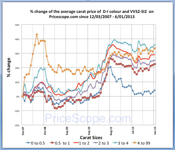 Pricescope Retail Diamond Prices Chart for May 2013