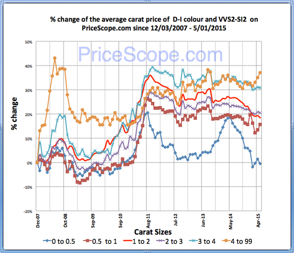 Pricescope Retail Diamond Prices Chart for April 2015