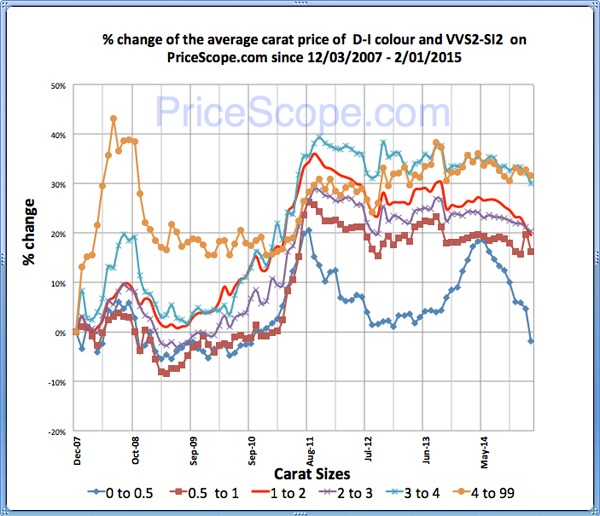 Pricescope Retail Diamond Prices Chart for January 2015