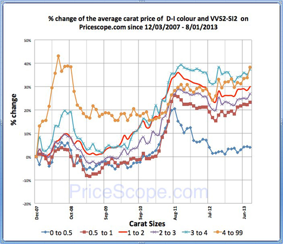 Pricescope Retail Diamond Prices Chart for July 2013