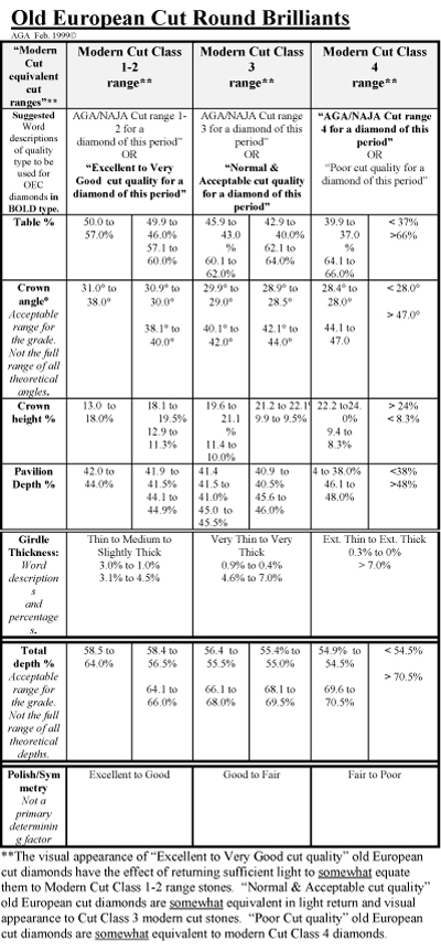 Screening Chart For Old European Cut Diamonds Pricescope