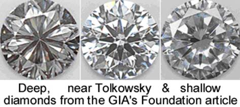 Figure 2. Photos of diamonds with pavilion angles reducing from left to right. Note the differences in contrasting darkness and brightness.(These photo's are from GIA's Foundation article)