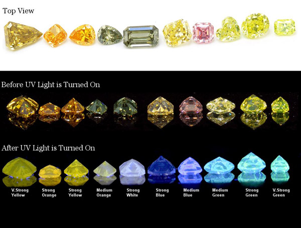 Fancy Color Diamond Fluorescence