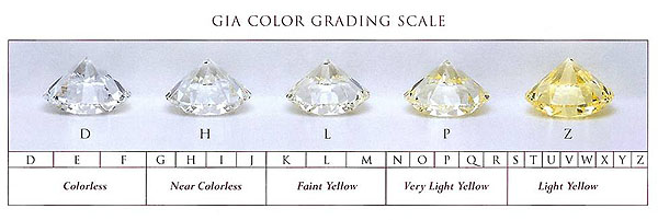 education the d learn colorless grade diamonds f color diamond chart scale