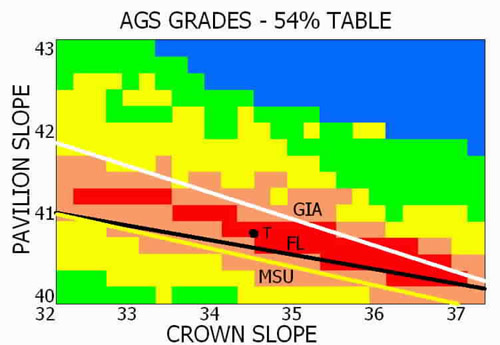 latest ags proportion grading standards
