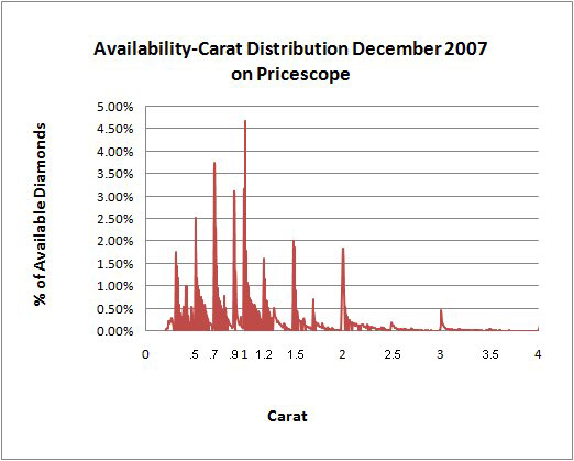 Carat weight availability distribution chart