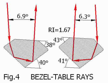 Bezel-Table Rays