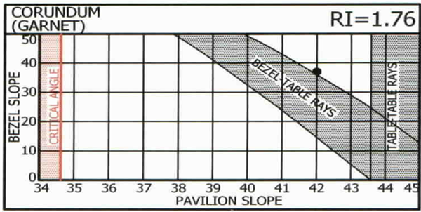 Pavilion and Bezel Slope for Corundum and Garnet