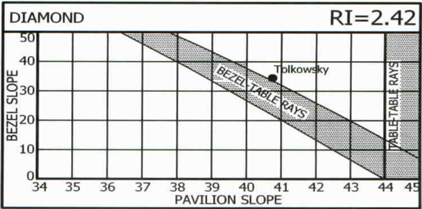 Pavilion and Bezel Slope for Diamond