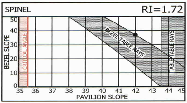Pavilion and Bezel Slope for Spinel