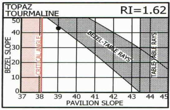Pavilion and Bezel Slope for Topaz and Tourmaline