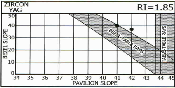 Pavilion and Bezel Slope for Zircon and Yag