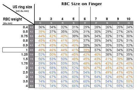 Carat weight and percentage of finger coverage per ring size