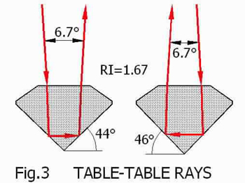 Table-Table Rays