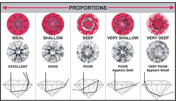 Ideal-Scope reference chart for diamond cut proportions