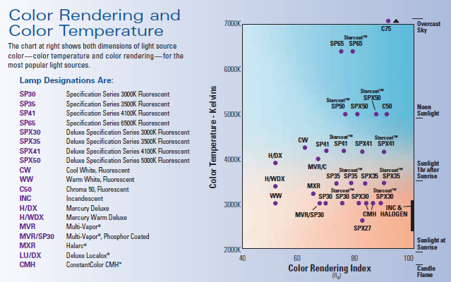 color rendering index and color temperature among various light
