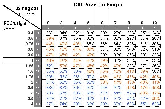 Finger size vs Carat size Weddingbee – Diamond Size Chart Template