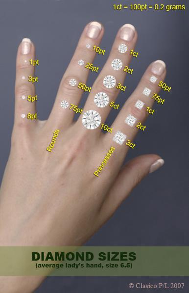 Stone sizes on 5.5 finger : RockyTalky • Diamond Jewelry ...