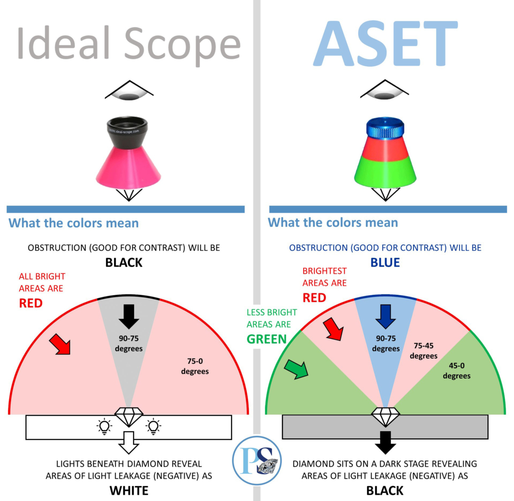 ideal scope and aset shown with angular spectrum detailed