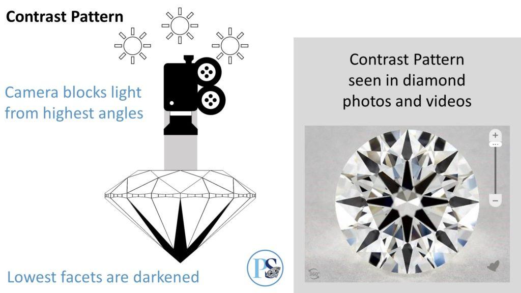 diamond contrast